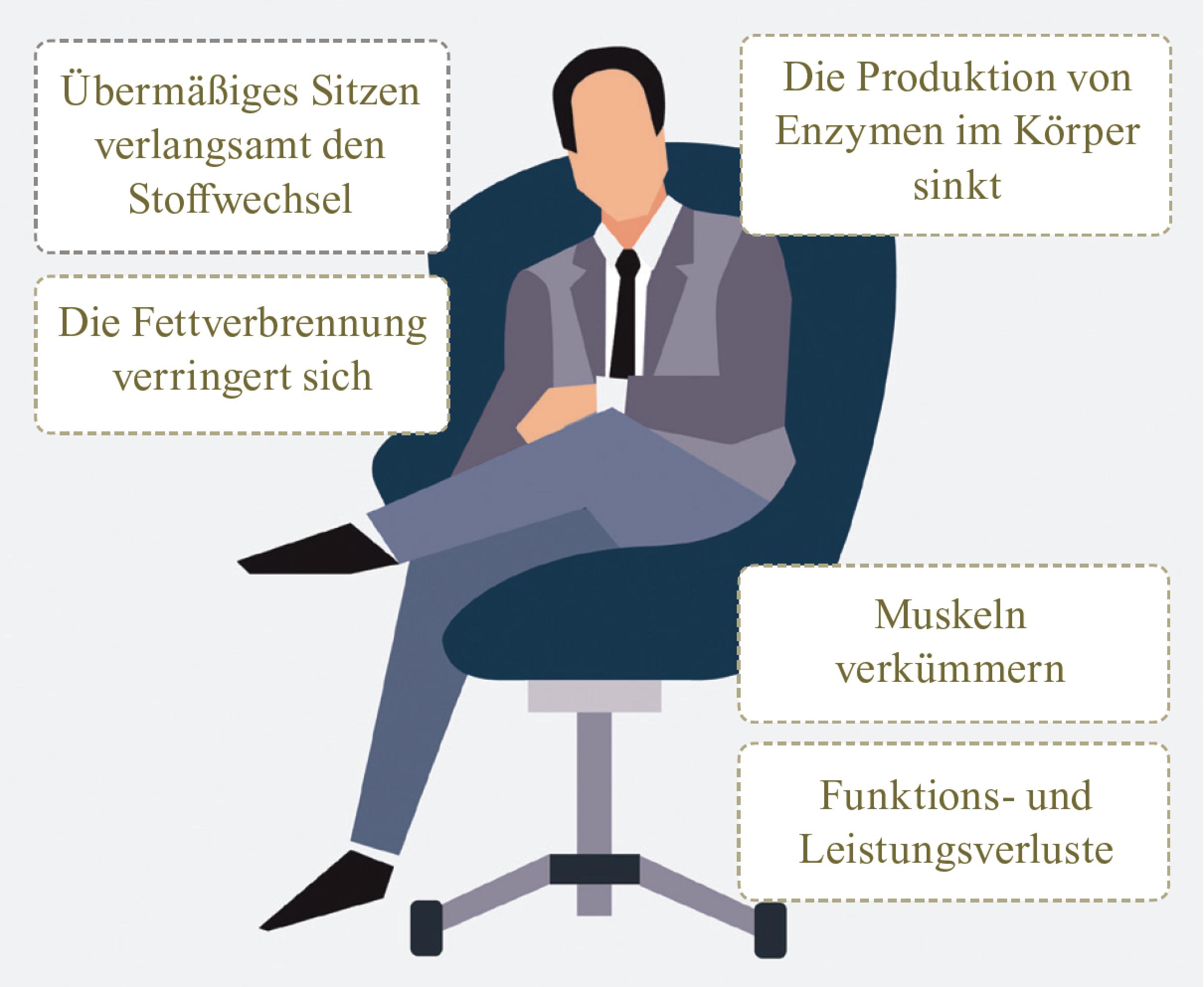 Rauchen-Sitzen-Folgen-Bewegung-Gesundheit-Dolzer-Blog.png